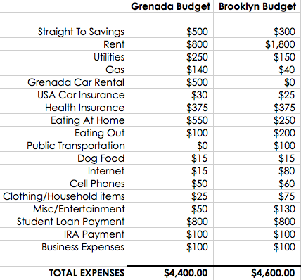 so what do you think about the budget breakdown above and hows about that budget breakdown for brooklyn anyone else live in a place that is expensive